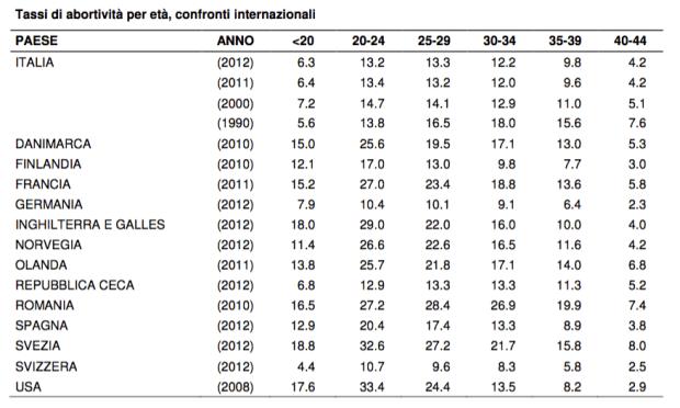 Fonte: Relazione del Ministro della salute sull'attuazione della legge 194/78 (dati definitivi 2012)