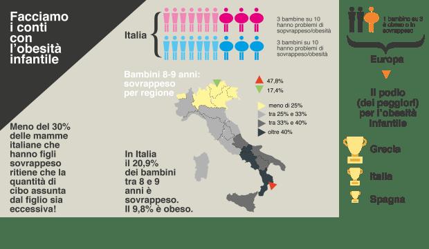 infografica obesita infantile_dati ita eu