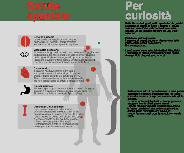 salute astronauti_infografica