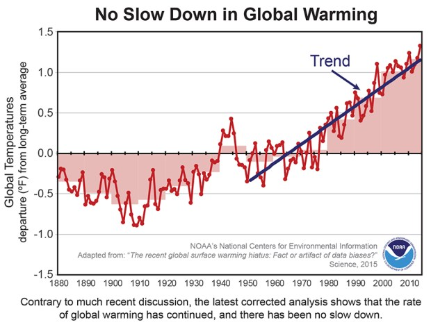 no slow down in global warming