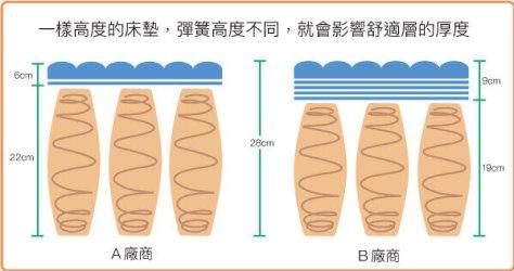 一樣高度的床墊,彈簧高度不同,就會影響舒適層的厚度