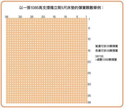 以一張1085高支撐獨立筒5尺床墊的彈簧顆數舉例