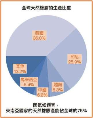 全球天然橡膠的生產比重
