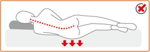 彈簧支撐性不足導致臀部下陷
