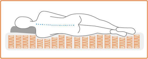 獨立筒彈簧可以各自受力給予支撐-側睡