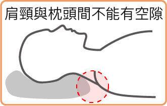 躺枕頭時需注意肩頸具喺枕頭是否有空隙