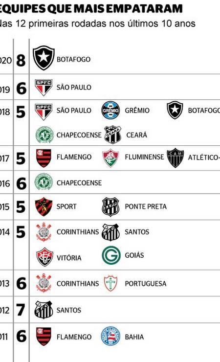 Teams that tied the most in the Brazilian in 12 rounds Photo: Editoria de arte