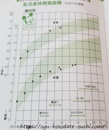 乳児身体発育曲線パーセンタイル