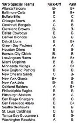 1976 Special Teams Ratings