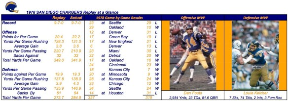 1978 SAN DIEGO CHARGERS Summary