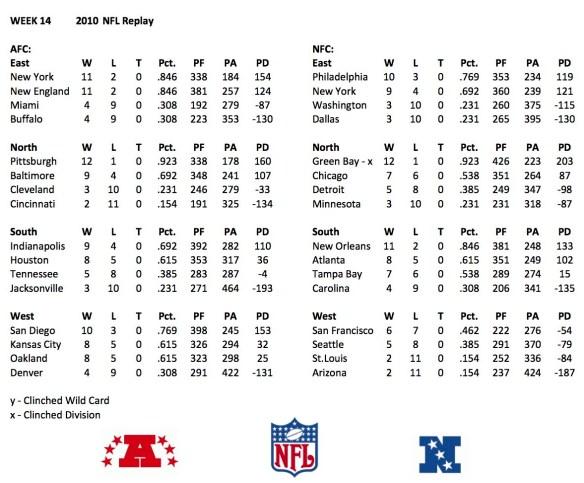 2010 Week 14 Standings