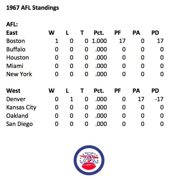 1967-afl-week-1-standings.jpg