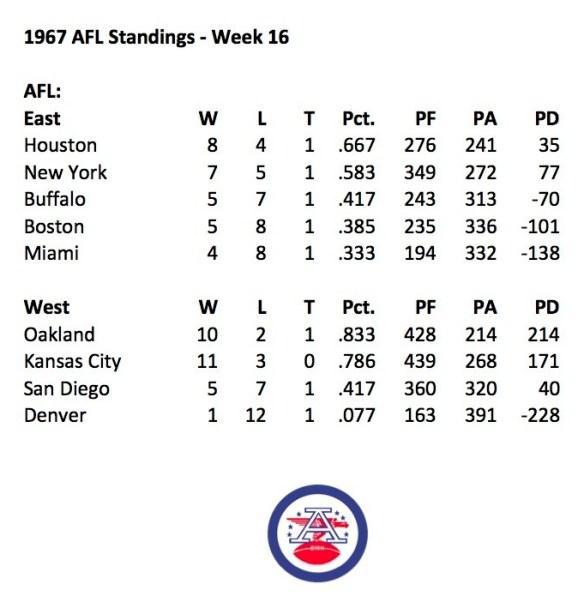 1967 AFL Week 16 Standings