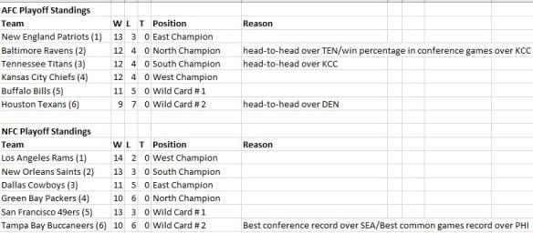 Post Season Standings