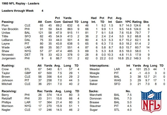 NFL Leaders