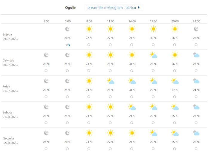 Ogulin.eu Danas prvi toplinski val ove godine: 30°C u hladu, a ispod 22°C ni preko noći