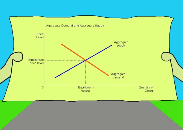 Graph showing aggregate supply versus aggregate demand