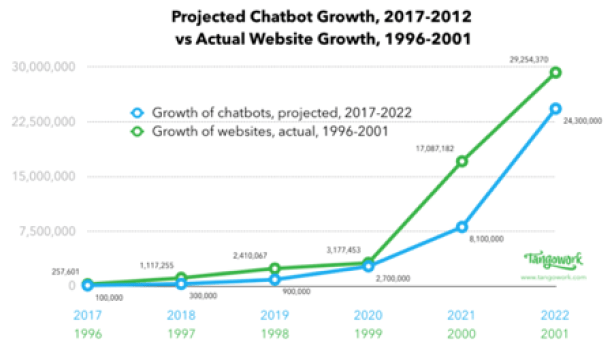 Chatbot growth graph