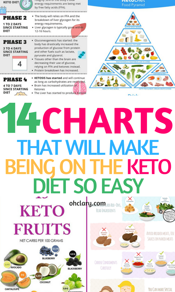 photograph regarding Keto Cheat Sheet Printable named Keto Charts That Will Deliver Throwing away Pounds Much easier Upon The