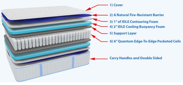 Idle Hybrid Mattress Layers
