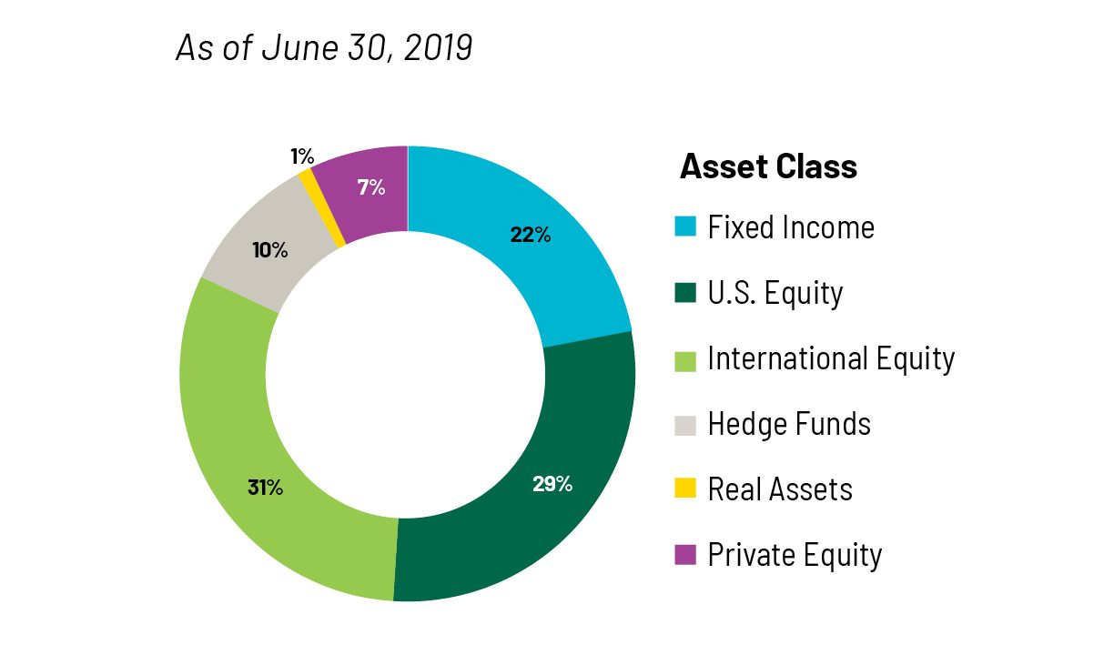 Endowment Asset Allocation