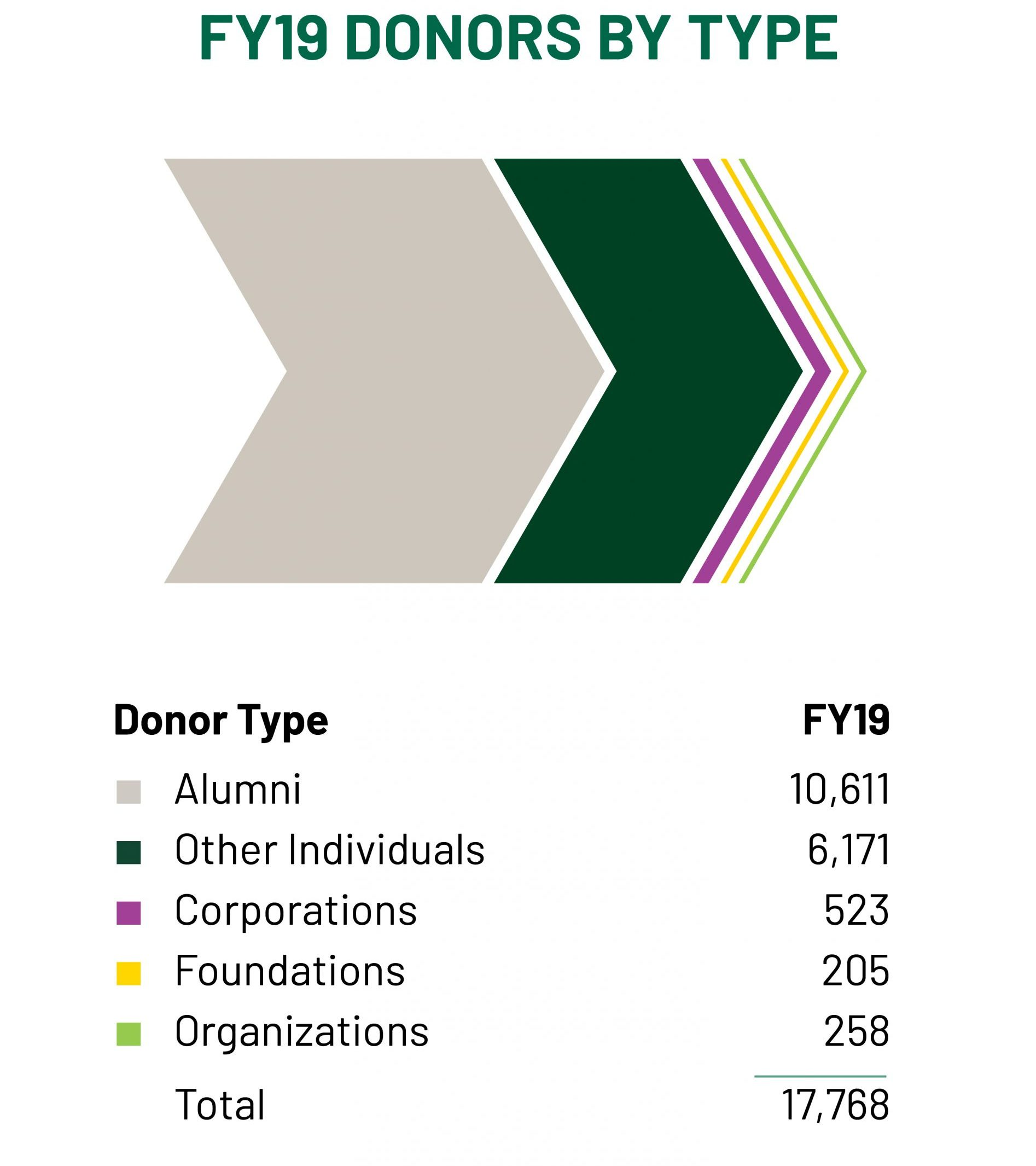 FY19 donors by type