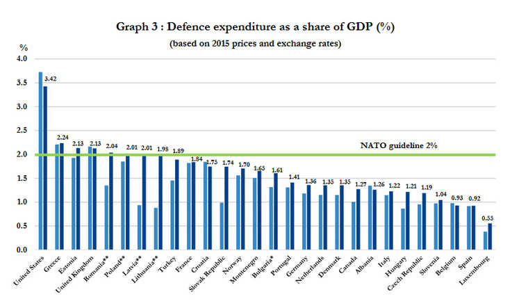 What NATO countries spend on defense (nato.org)