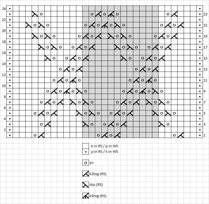4 - chart