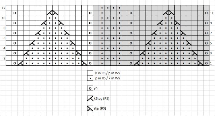 5 - chart