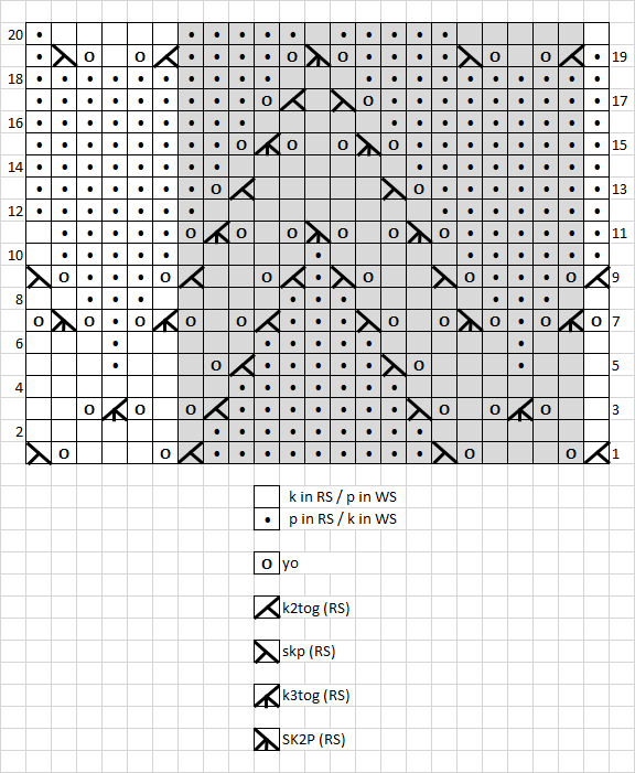 10 - chart