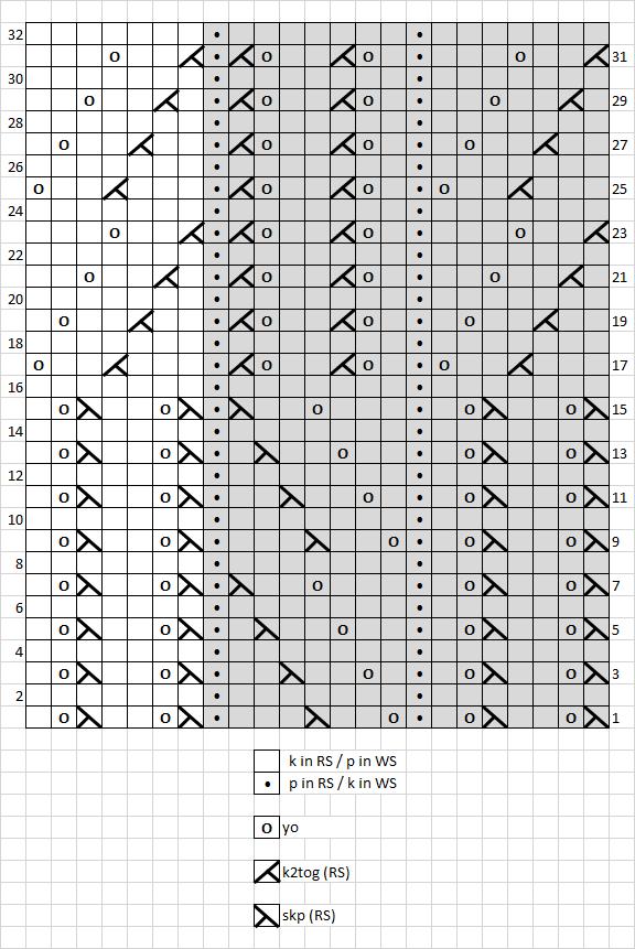 12 - chart