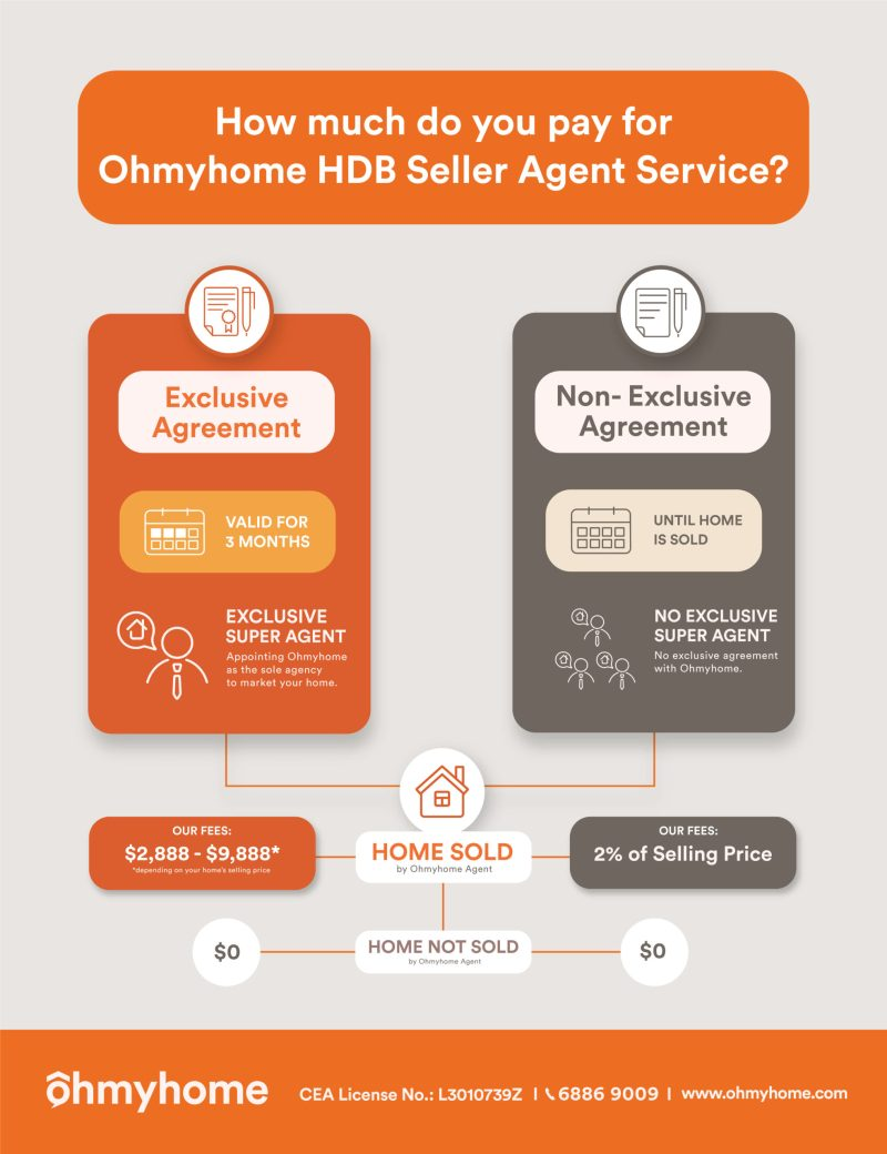 what-expect-ohmyhome-hdb-seller-agents