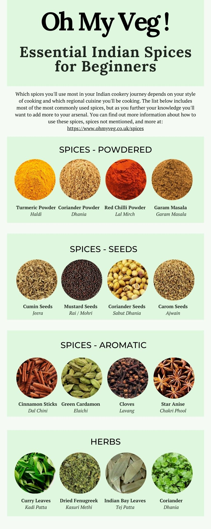 An Infographic detailing essential spices for beginners to Indian cooking