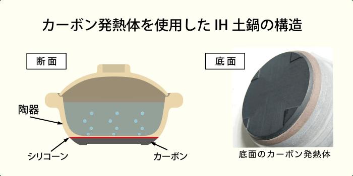 カーボン発熱体を使用したIH土鍋の構造