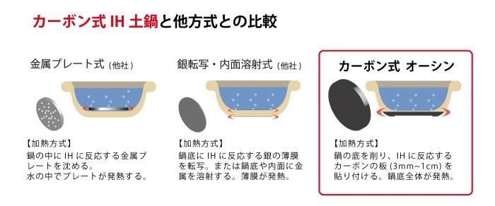 カーボン式IH土鍋と他方式との比較