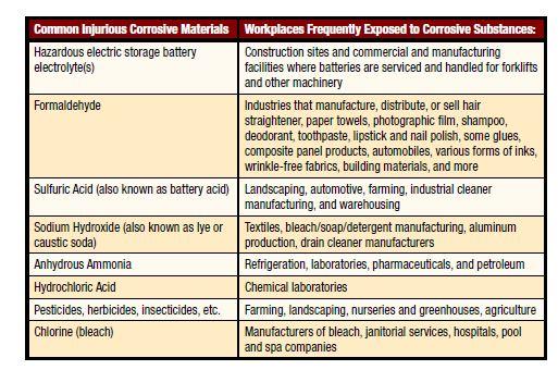 Eyewash Station Maintenance Checklist