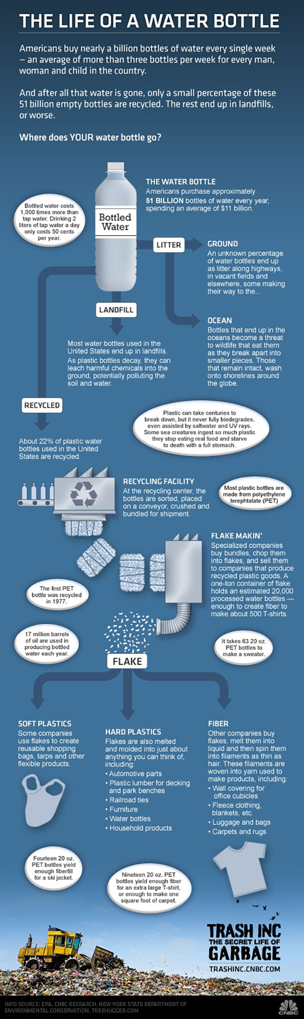 TRASH_INC_Water_Bottle_Infographic