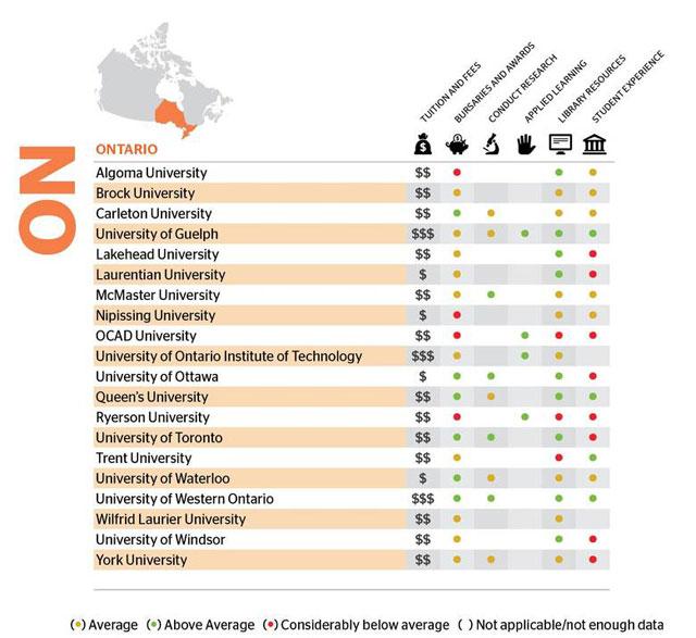 Globe and Mail publica relatório com perfil de mais de 60 universidades canadenses