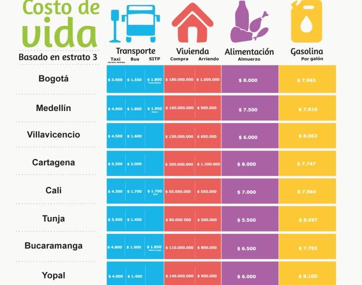 Costo-de-vida-en-las-principales-ciudades-de-Colombia