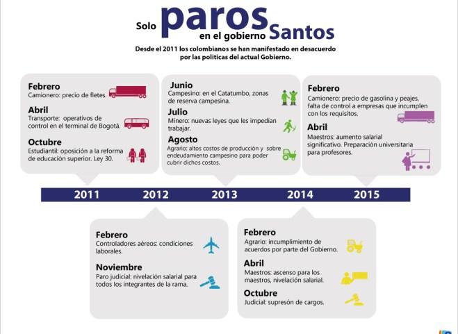 Solo-paros-en-el-gobierno-Santos