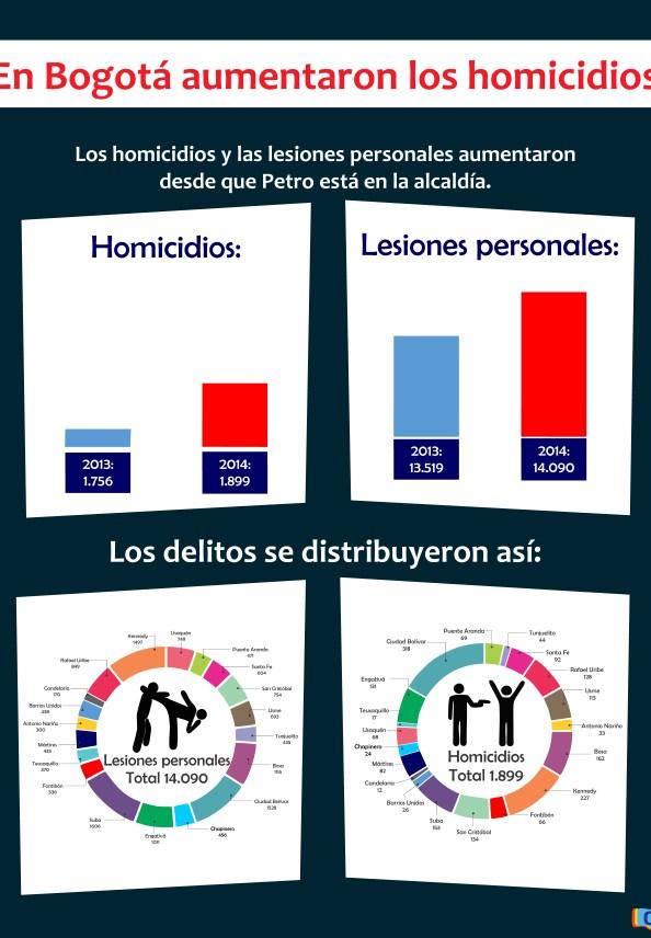En Bogotá aumentaron los homicidios