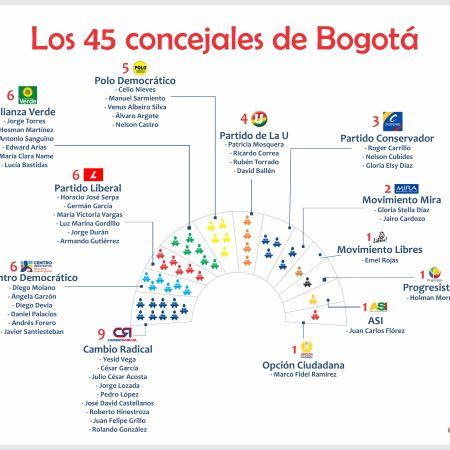Concejo de Bogota