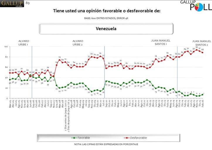 Gallup - Venezuela 2016