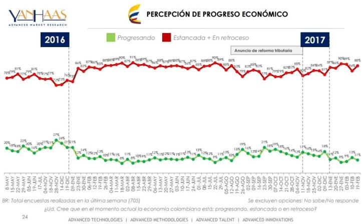 encuesta-economia-21-de-feb