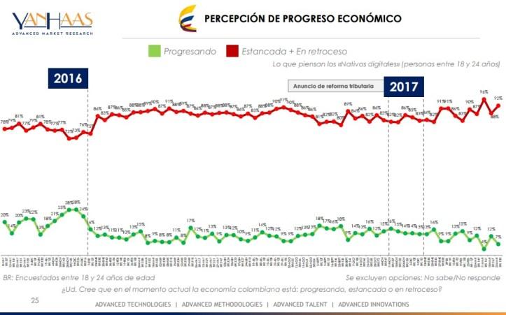 encuesta economía 27 marzo 1