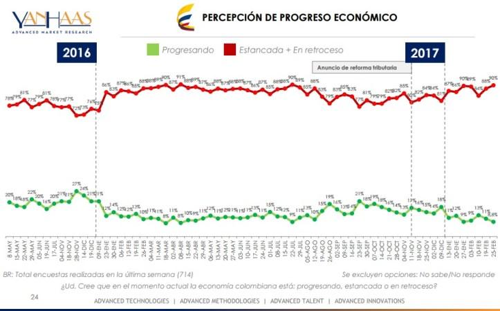 encuesta-economia-28-feb