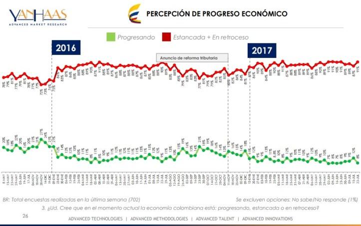 progreso economico