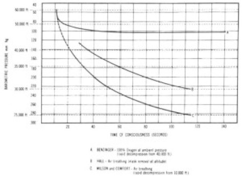 Time of Useful Consciousness (USN Aerospace Physiologist's Manual 4-28)