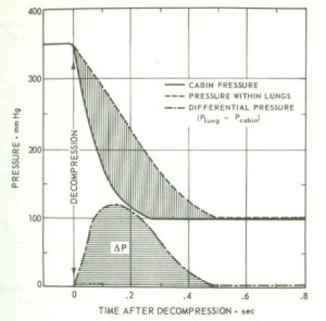 Pressure differential across lung during decompression