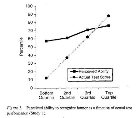 Dunning-Kruger Figure 1 (1999)